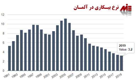 کار در آلمان کار در آلمان برای ایرانیان