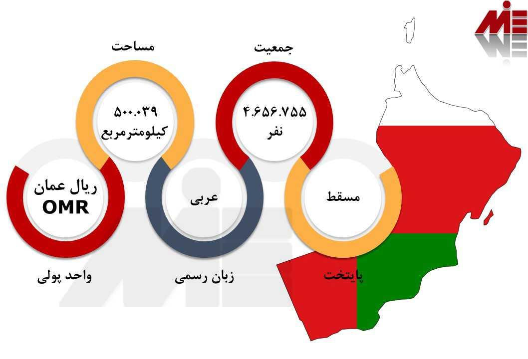 چارت ها مهاجرت به عمان