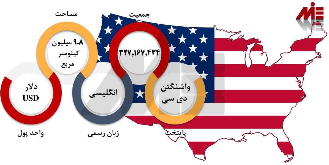 مهاجرت تحصیلی به آمریکا 4 مهاجرت به آمریکا