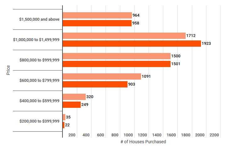 قیمت خانه در تورنتو خرید ملک در کانادا