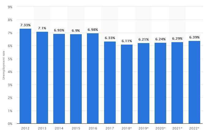 نرخ بیکاری کانادا کار در کانادا