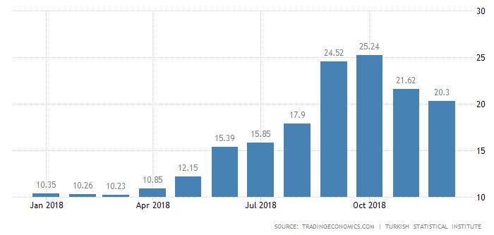 سرمایه گذاری در ترکیه 2 سرمایه گذاری در ترکیه