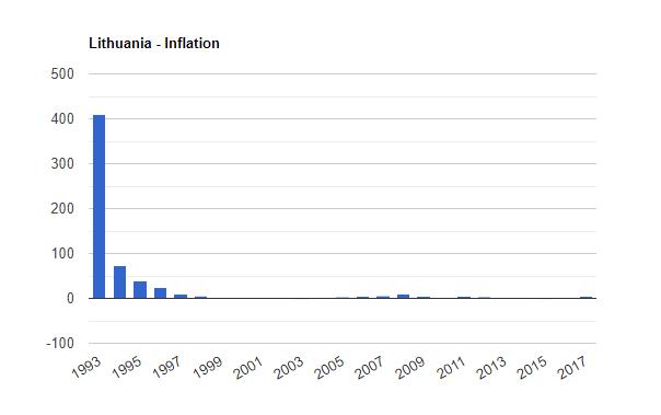 سرمایه گذاری در لیتوانی سرمایه گذاری در لیتوانی