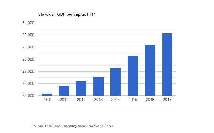 تولید ناخالص داخلی اسلواکی ثبت شرکت در اسلواکی