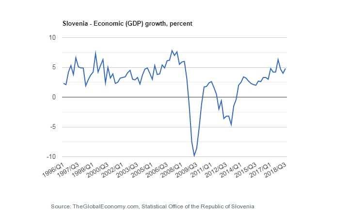 تولید ناخالص داخلی اسلوونی.jpg 22222 پاسپورت اسلوونی