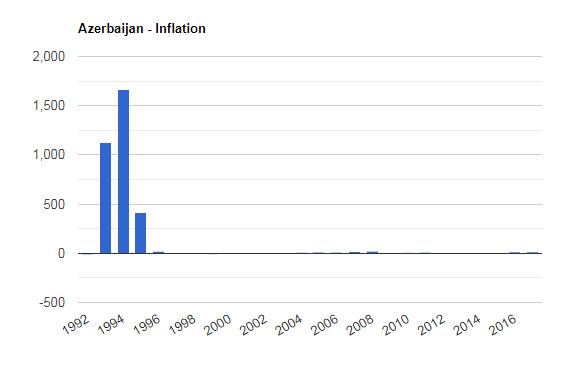سرمایه گذاری در آذربایجان 1 سرمایه گذاری در آذربایجان