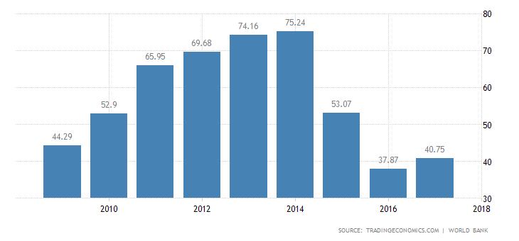 شاخص های اقتصادی تاثیرگذار سرمایه گذاری در آذربایجان