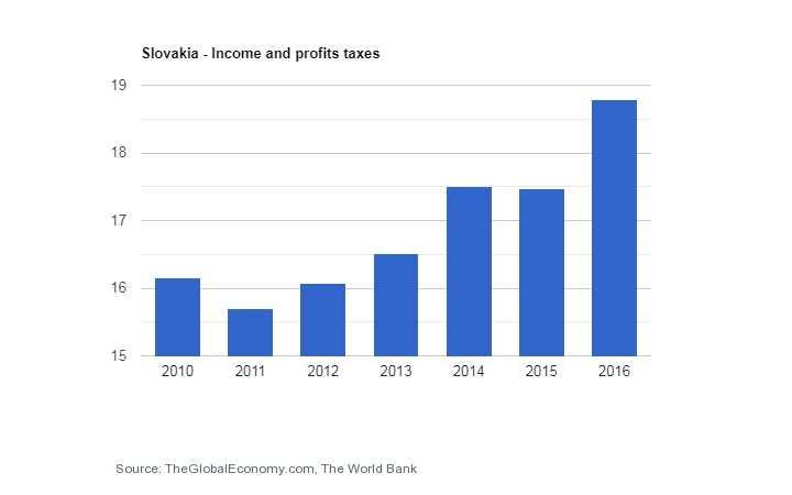 مالیات اسلواکی ثبت شرکت در اسلواکی