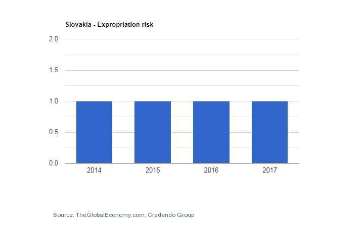 مصادره اسلواکی ثبت شرکت در اسلواکی