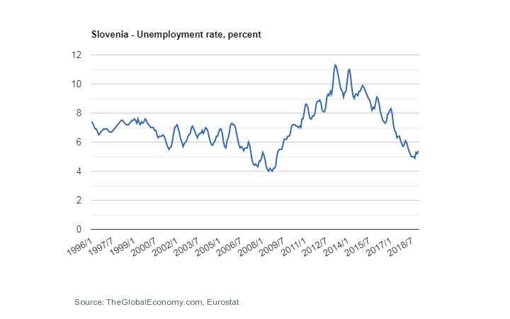 نرخ بیکاری اسلوونی پاسپورت اسلوونی