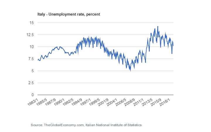 نرخ بیکاری ایتالیا مهاجرت کاری به ایتالیا
