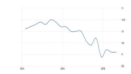 نرخ بیکاری جمهوری چک اقامت جمهوری چک
