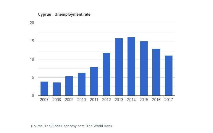 نرخ بیکاری قبرس تحصیل در قبرس