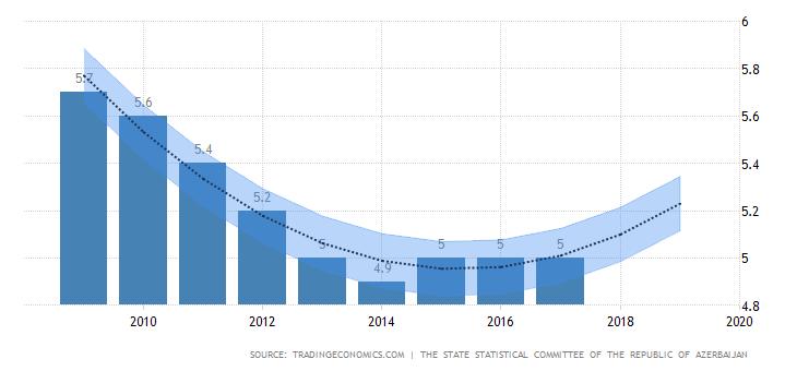نرخ بیکاری سرمایه گذاری در آذربایجان