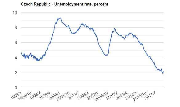 نرخ بیکازی چک 1 کار در جمهوری چک