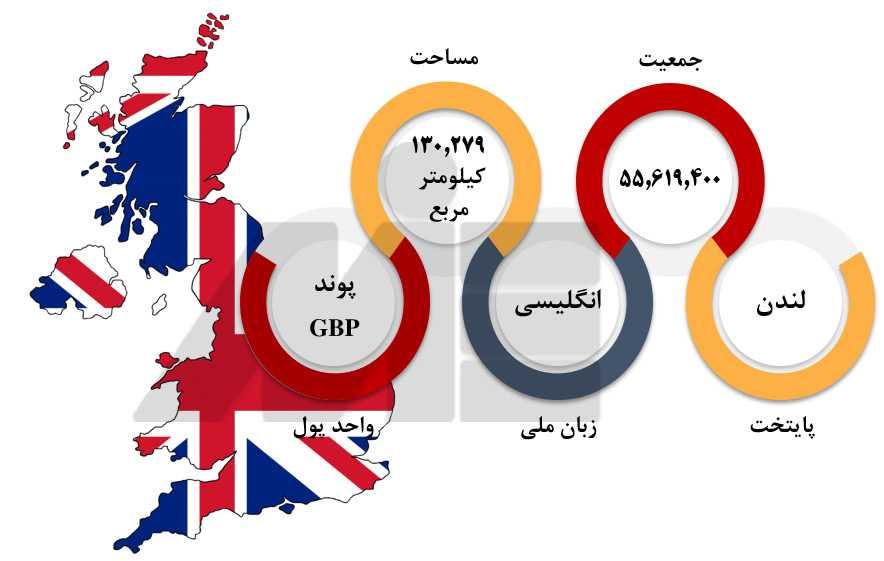 پاسپورت انگلستان 3 تشریح کامل هفت طریق مهاجرت به انگلستان