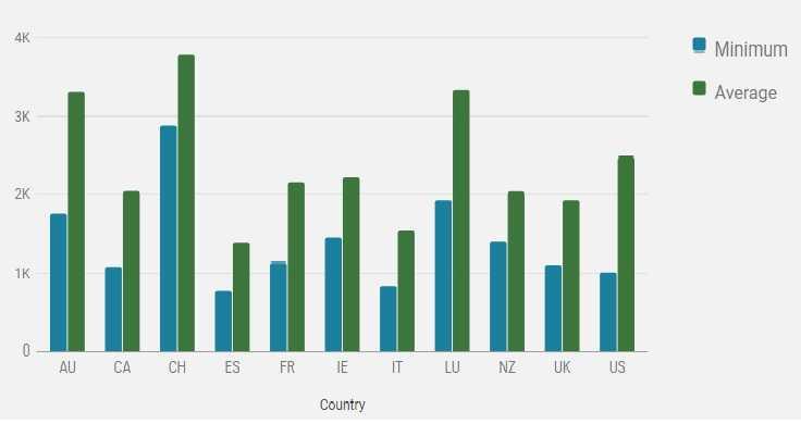 گراف ایتالیا مهاجرت کاری به ایتالیا