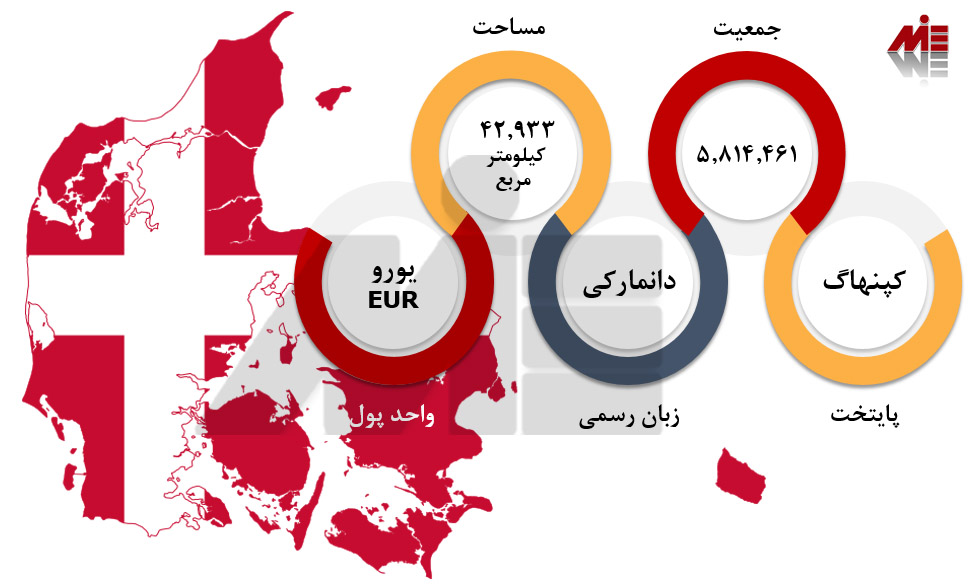 پاسپورت دانمارک 1 1 مهاجرت به دانمارک