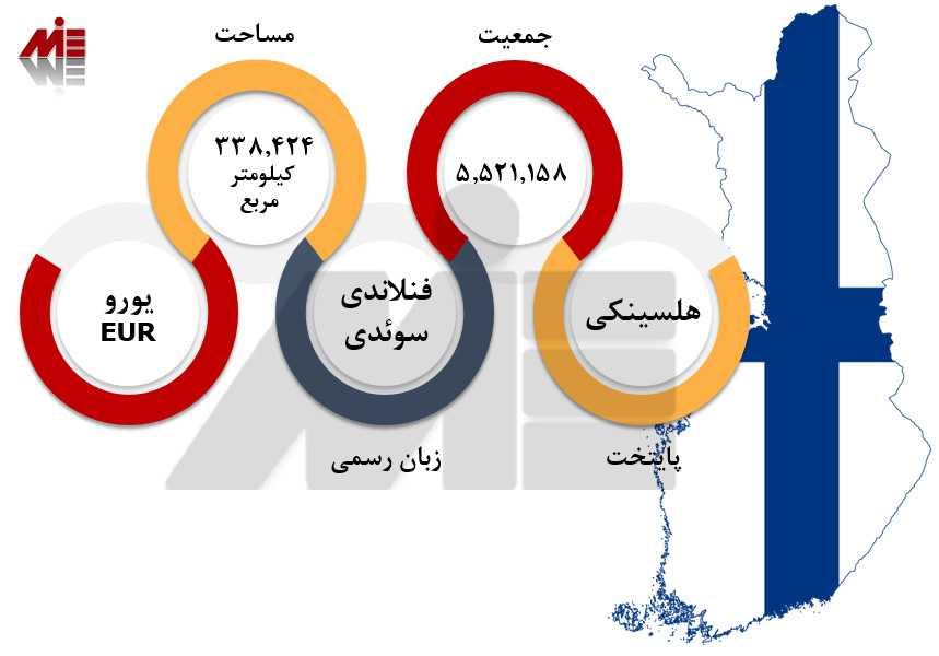 پاسپورت فنلاند 1 1 تحصیل و اعزام دانشجو به فنلاند