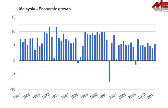 تولید ناخالص داخلی مالزی ثبت شرکت مالزی