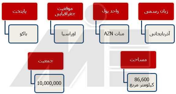 ثبت شرکت در آذربایجان 3 اقامت آذربایجان