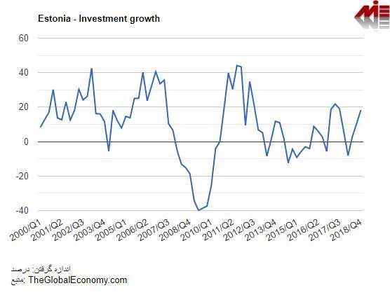 رشد سرمایه گذاری در استونی از سال 2000 الی 2018 پاسپورت استونی