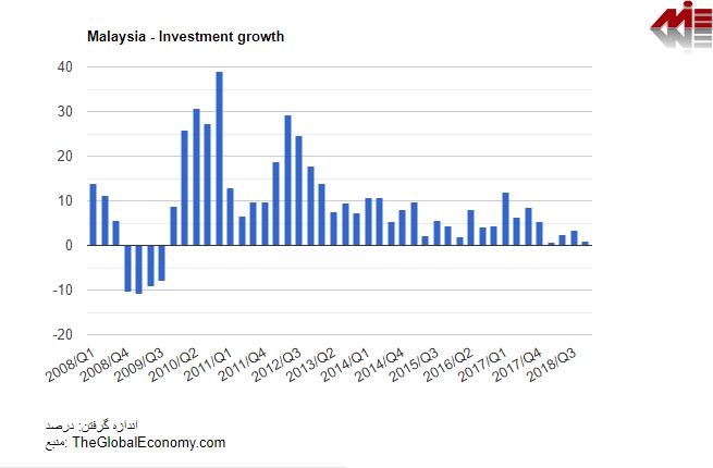 رشد سرمایه گذاری در مالزی ثبت شرکت مالزی