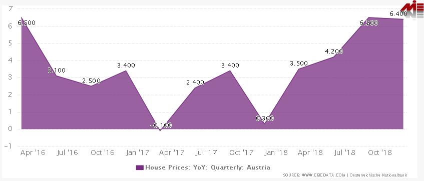 رشد قیمت ملک در اتریش شرایط اخذ اقامت خود حمایتی اتریش (تمکن مالی اتریش)