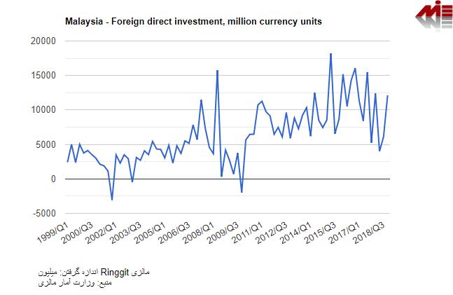 سرمایه گذاری مستقیم توسط متقاضیان خارجی در مالزی ثبت شرکت مالزی