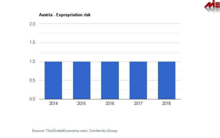شاخص خطر مصادره اموال اتریش شرایط اخذ اقامت خود حمایتی اتریش (تمکن مالی اتریش)