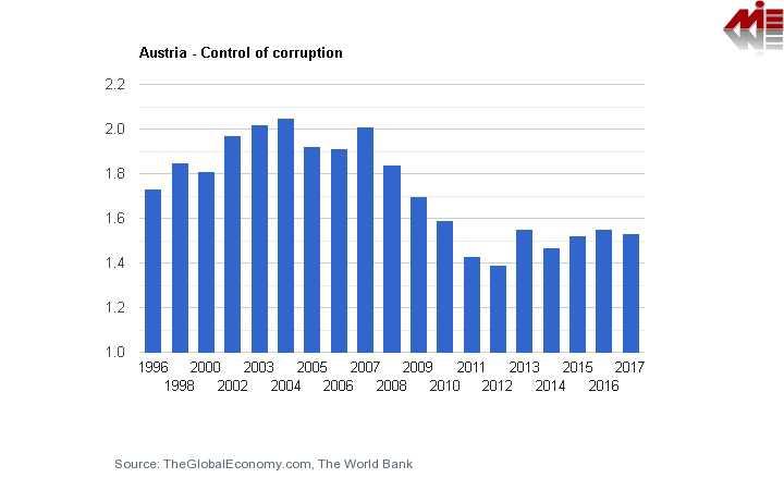 شاخص کنترل فساد در اتریش شرایط اخذ اقامت خود حمایتی اتریش (تمکن مالی اتریش)