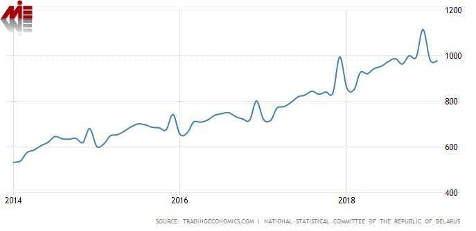 میانگین درآمد و دستمزد در بلاروس مهاجرت به بلاروس