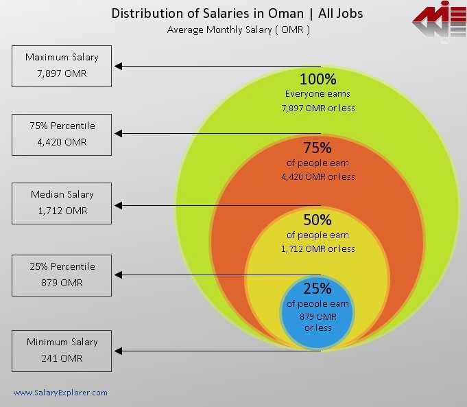 میزان حقوق در عمان ویزای کار عمان