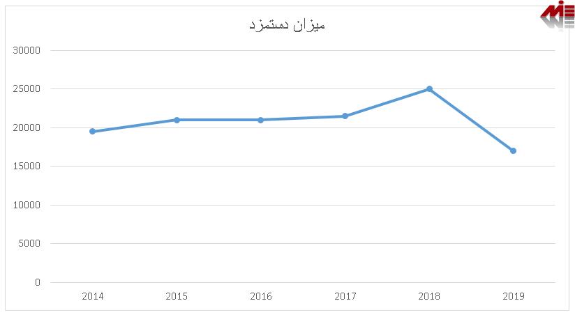 میزان دستمزد در ارمنستان ویزای کار ارمنستان