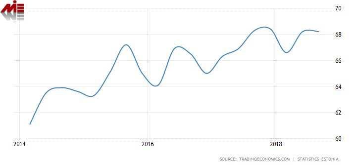 نرخ اشتغال در استونی سال 2014—2018 پاسپورت استونی