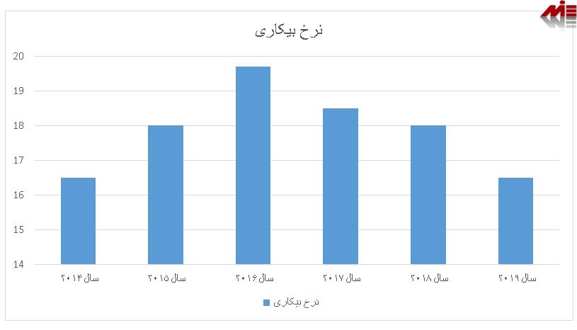 نرخ بیکاری ارمنستان ویزای کار ارمنستان