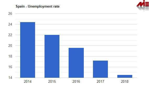 نرخ بیکاری اسپانیا ویزای کار اسپانیا