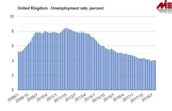 نرخ بیکاری انگلستان ویزای کار انگلستان