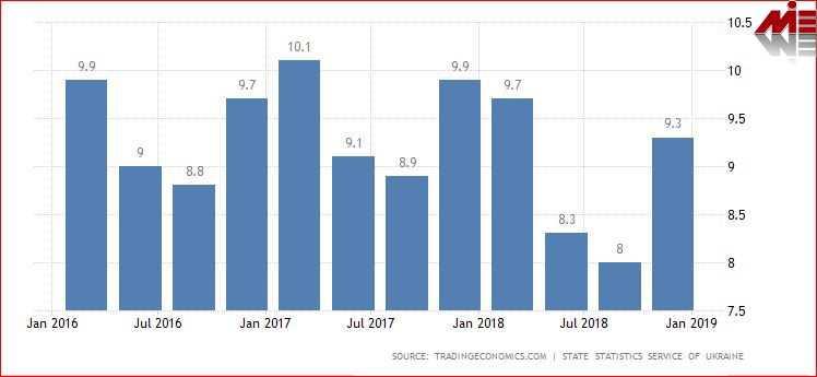 نرخ بیکاری اکراین ویزای کار اکراین
