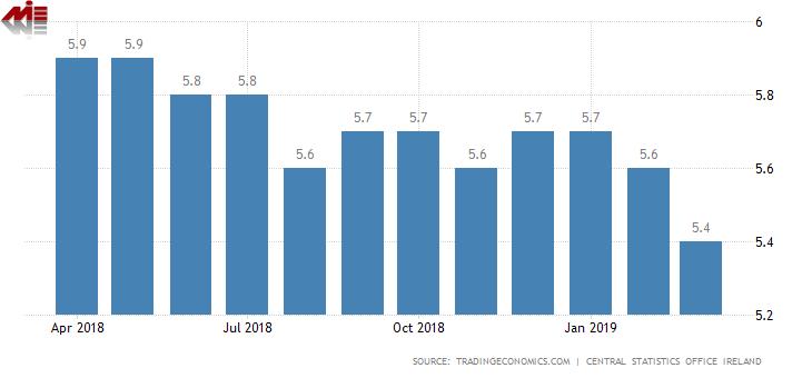 نرخ بیکاری ایرلند ویزای تحصیلی ایرلند