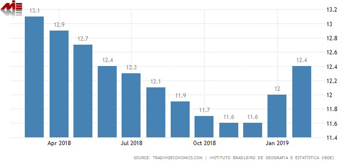 نرخ بیکاری برزیل ویزای کار برزیل
