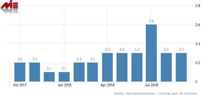 نرخ بیکاری در تاجیکستان پاسپورت تاجیکستان