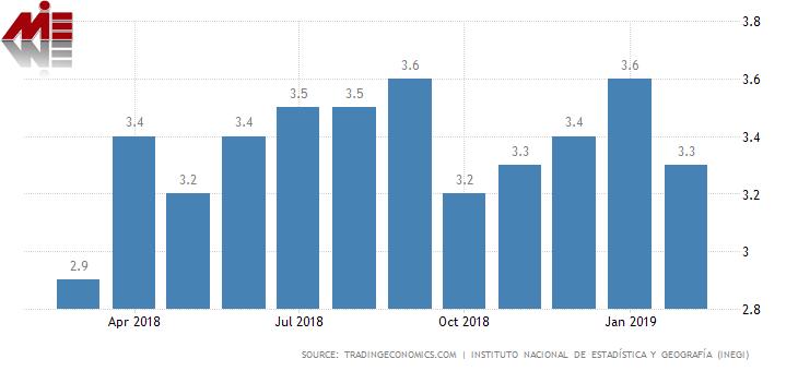 نرخ بیکاری در مکزیک پاسپورت مکزیک