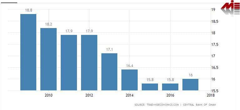 نرخ بیکاری عمان ویزای کار عمان