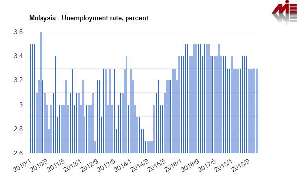 نرخ بیکاری مالزی ثبت شرکت مالزی
