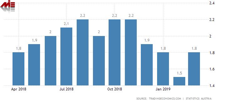 نرخ تورم اتریش شرایط اخذ اقامت خود حمایتی اتریش (تمکن مالی اتریش)