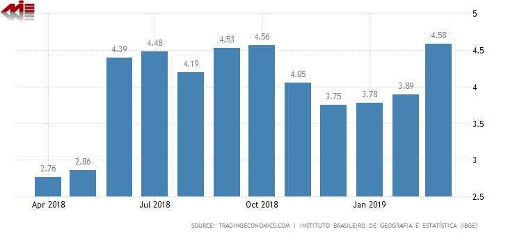 نرخ تورم در برزیل ویزای کار برزیل