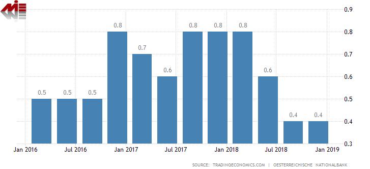 نرخ رشد اقتصادی اتریش شرایط اخذ اقامت خود حمایتی اتریش (تمکن مالی اتریش)