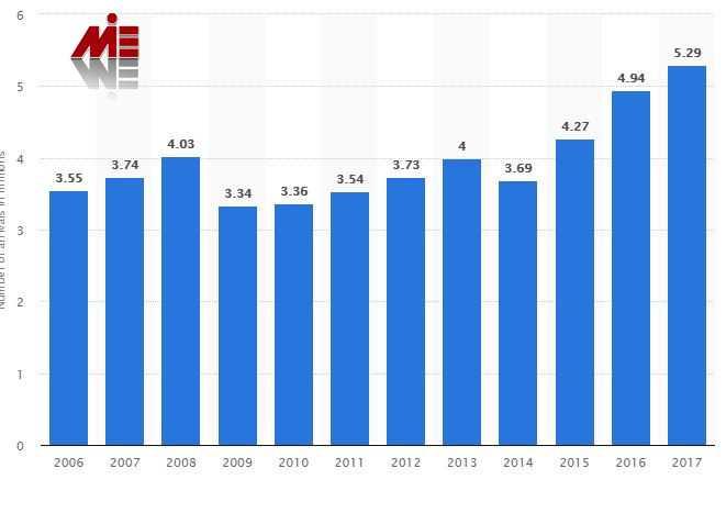 تعداد توریست در اسلواکی ویزای توریستی اسلواکی