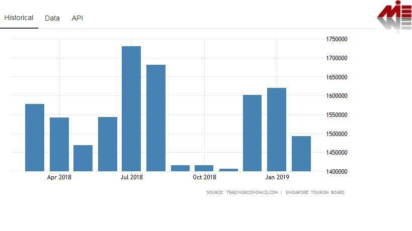 تعداد توریست در سنگاپور ویزای توریستی سنگاپور